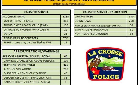 2014 Oktoberfest Police Stats